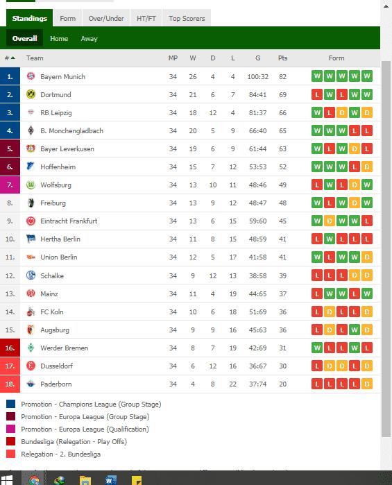 Bundesliga results table