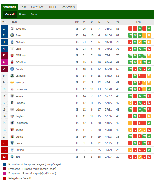 Serie a standing overall table