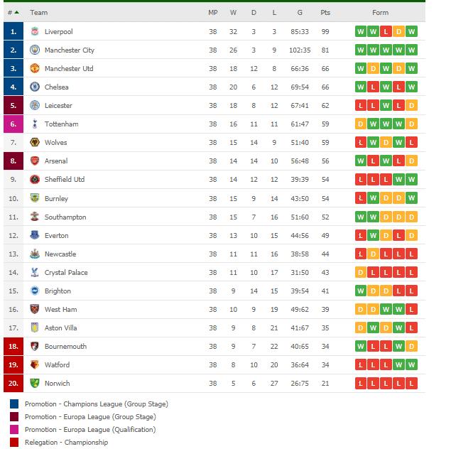 premier league teams