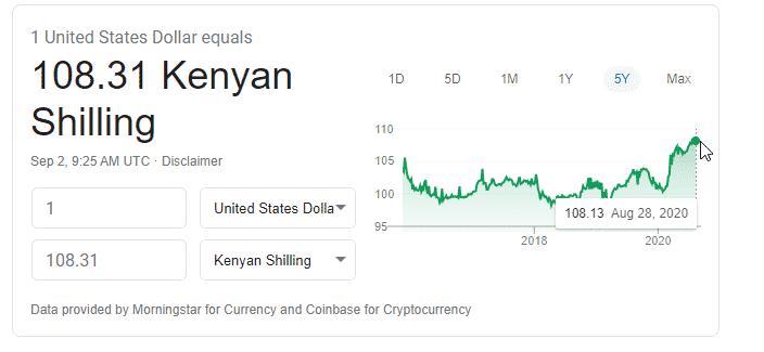 Kanyan Shilling worth
