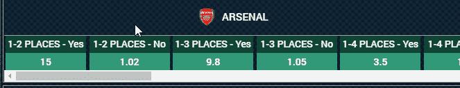 Arsenal Odds BetWinner