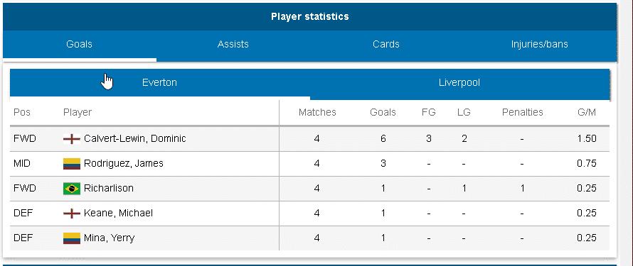 Jambobet Players Statistics feature