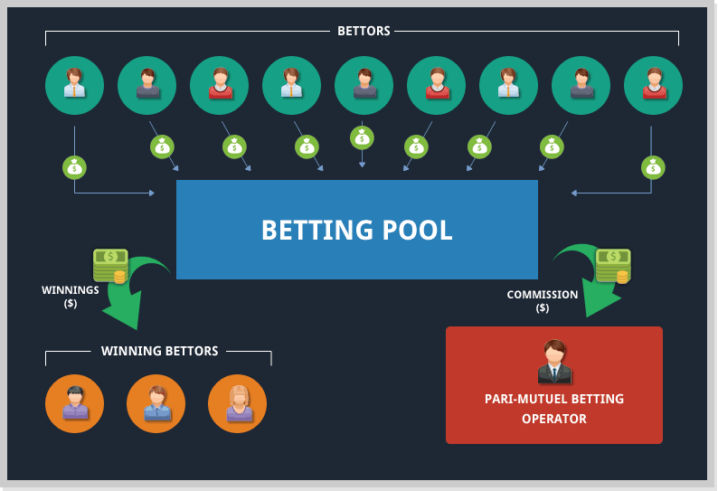 pari-mutuel-betting example
